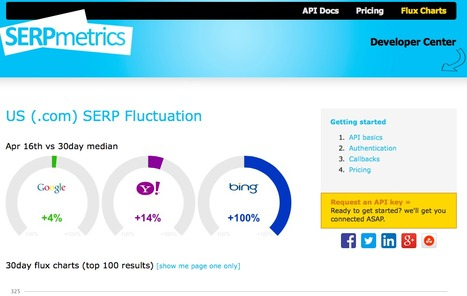 Search Engine Fluctuation Charts :: SERPmetrics | Web design et bonnes pratiques | Scoop.it