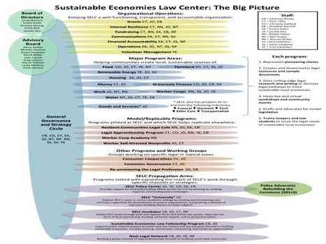 Sustainable Economies Law Center's Governance | networks and network weaving | Scoop.it