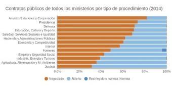 España: el 60% de los contratos de los ministerios en 2014 se adjudicaron sin concurso | La R-Evolución de ARMAK | Scoop.it
