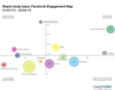 La moda di lusso su Facebook e Twitter   #SocialMedia Reload!   Scoop.it