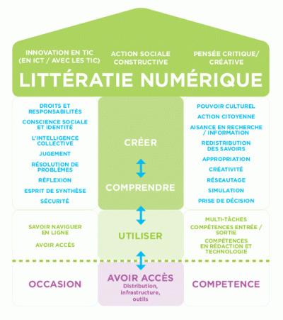 Experts ou amateurs? Jauger les compétences en littératie numérique des jeunes Canadiens | HabiloMédias | Education & Numérique | Scoop.it