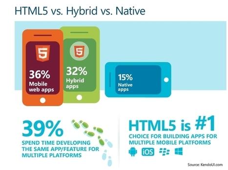 Telerik Survey HTML5 vs. Native vs. Hybrid Mobile Apps – 3500 Developers Prefer All Three   Web Development Blog, News, Articles   Scoop.it