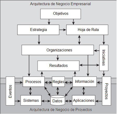 arquitectura de negocio | La Arquitectura de Software desde adentro | Arquitectura Empresarial | Scoop.it