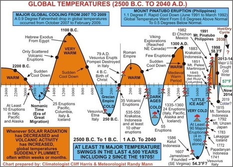 'Get RELIABLE Info ALWAYS - Chart of average global temps 2500BC to 2040 ad years noaa nasa says '14 warmest year[#PROPAGANDA]? BULL More #warmist #NONSENSE [ACTUALLY, cooling] | News You Can Use - NO PINKSLIME | Scoop.it