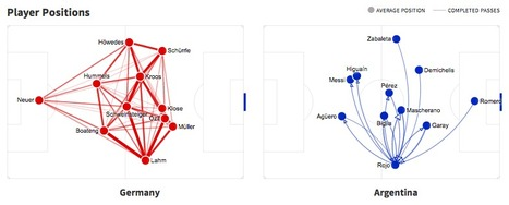 World Cup 2014 - Germany vs. Argentina | #SNA #dataviz | Influence et contagion | Scoop.it