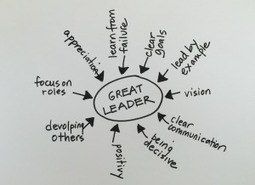 The Test Every Great Leader Must Pass - Lolly Daskal | Leadership | New Leadership | Scoop.it