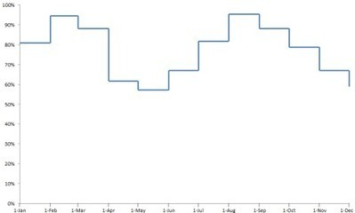 Create a step chart   User Friendly   Scoop.it