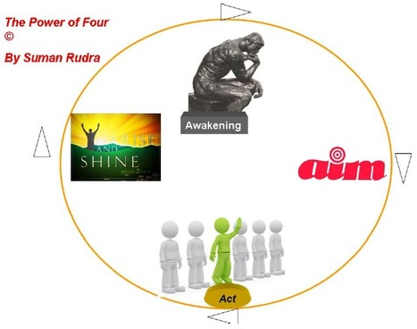 Coaching Model: Power of Four | All About Coaching | Scoop.it