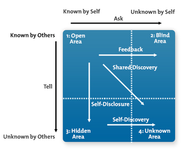 The Johari Window: Using Self-Discovery and Communication to Build Trust | Orientar | Scoop.it
