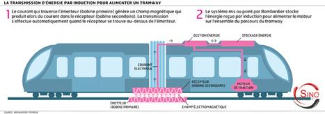 Les bus à induction électromagnétique circuleront dès 2014 | Mobilier urbain | Scoop.it