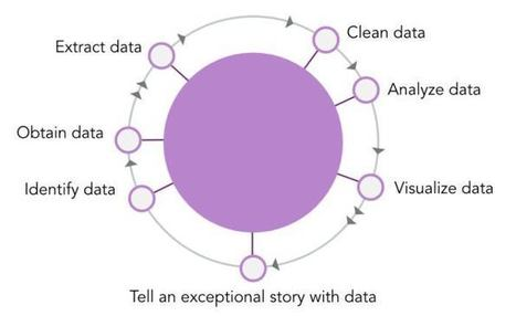 How to Improve Your Writing Quality with Data Storytelling | Giornalismo Digitale | Scoop.it