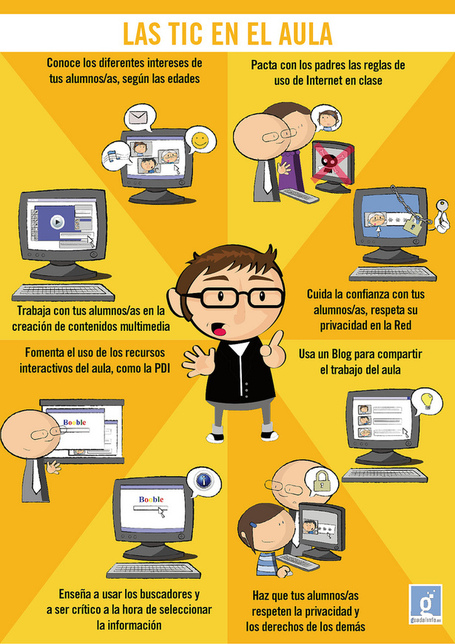 Las TIC en el aula #infografia #infographic #education #formacion | Código Tic | Scoop.it