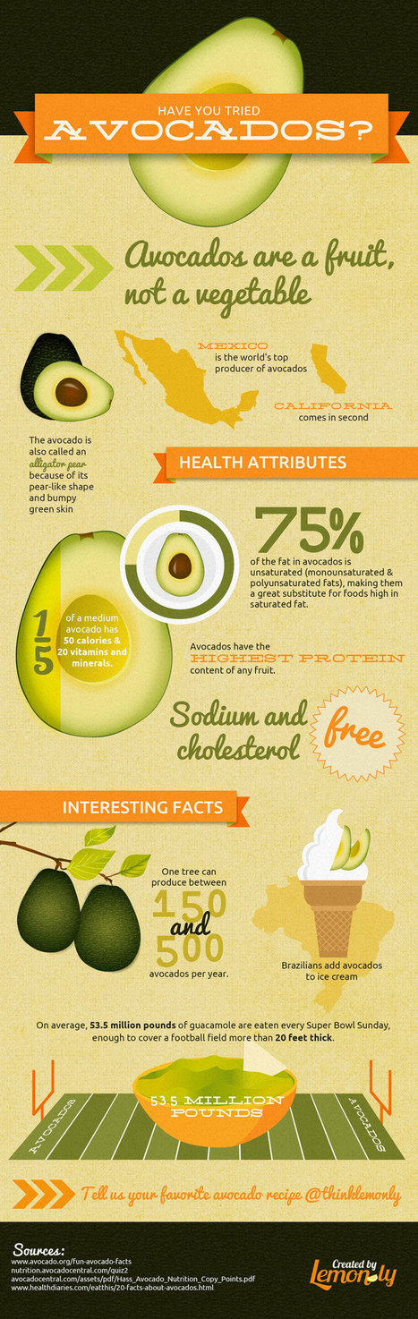 The Health Benefits of Avocados   Healthy Recipes and Tips for Healthy Living   Scoop.it
