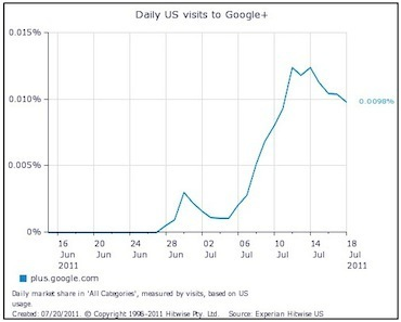 Google+ Has Mark Zuckerberg's Attention, Shouldn't It Have Yours? | ClickZ | SEO and Social Media Marketing | Scoop.it