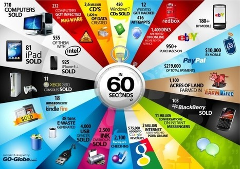 Gráficos – A cada 60 segundos no mundo da tecnologia… | Facebook and Teachers | Scoop.it