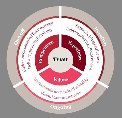 3 ways to build trust in your business | Management - Innovation -Technology and beyond | Scoop.it
