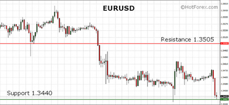 EURUSD trading lower after worse than expected German Ifo Business Climate data | HotForex Blog | hotforex news | Scoop.it