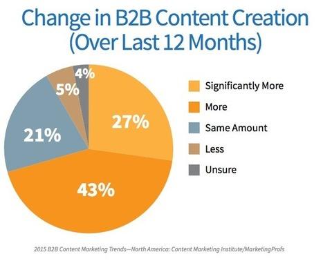 Hoe vaart de B2B-marketeer?  - Emerce | Communicatie, Storytelling & Content | Scoop.it