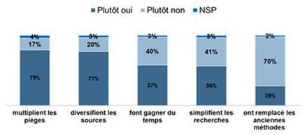Près de 70% des journalistes sont présents sur ... | L'innovation dans les rédactions - Vers un nouveau journalisme | Scoop.it