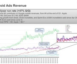 First Android revenue numbers revealed: $278.1m in 2010, iPhone more lucrative | Business Mobile | Scoop.it