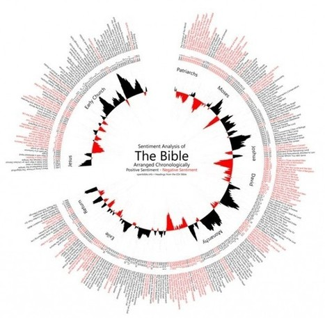 5 Fascinating Bible Infographics That Show What the Holy Book Looks Like In Visual Form | TheBlaze.com | Biblical News | Scoop.it