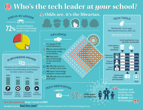 Who is the tech leader at your school: the school / teacher librarian | School Library Learning Commons | Scoop.it
