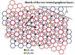 Quasi-particle swap between graphene layers | Physics | Scoop.it