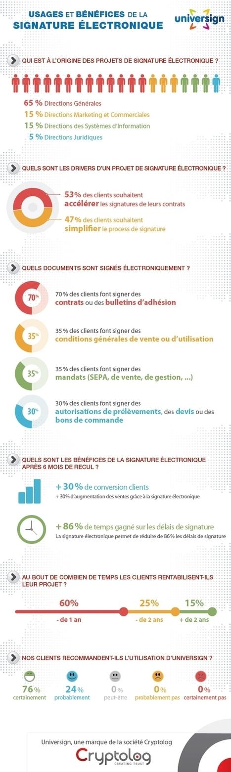 IT Management: Infographie Les usages et bénéfices de la signature électronique | Lygier | Scoop.it