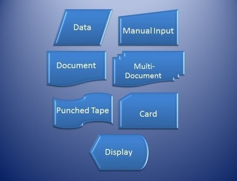 Meaning Of Different Flowchart Symbols   PowerPoint Presentation   Microsoft Apps   Scoop.it