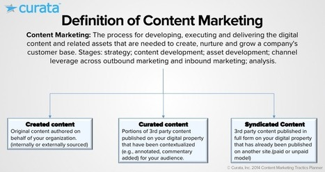 defitionofcontentmarketing.png (PNG Image, 901×476 pixels)   Content curation   Scoop.it