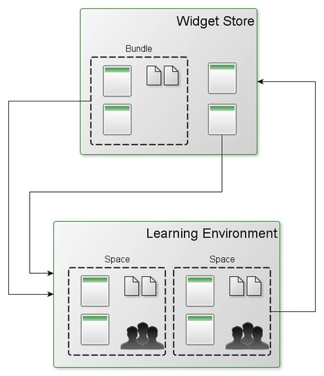 Building Open Learning Environments with OpenSocial | Learning Frontiers | Interactive Teaching and Learning | Scoop.it