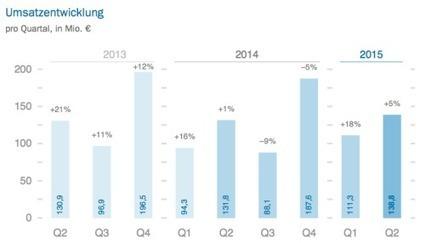 Finanzen: Delticom mit mehr Umsatz, aber weniger Marge | neuhandeln.de | E-Commerce DACH | Scoop.it