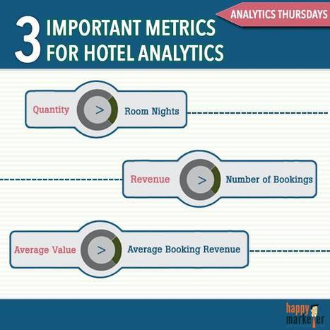 3 Important Metrics For Hotel Analytics. | Social Tips | Scoop.it