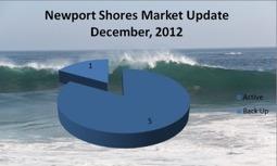Newport Shores Market Update-Newport Beach Real Estate   Real Estate Across the US   Scoop.it