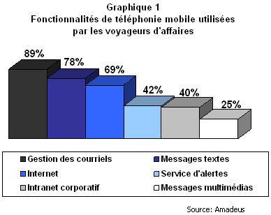 » La révolution du «tourisme mobile» est enclenchée | Projet mobile garden | Scoop.it
