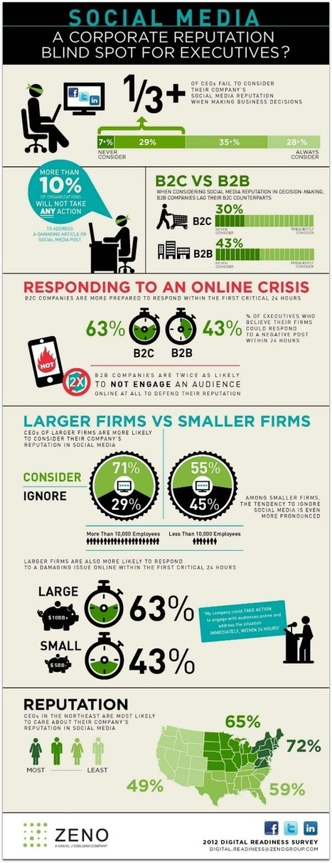 Does Your CEO Really Care About Your Company's Social Media Reputation? [Infographic]   Writing for Social Media   Scoop.it