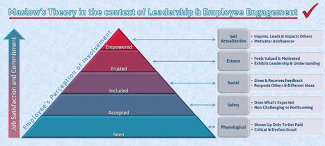 Maslow in the Context of Leadership and Employee Engagement | Educación y TIC | Scoop.it