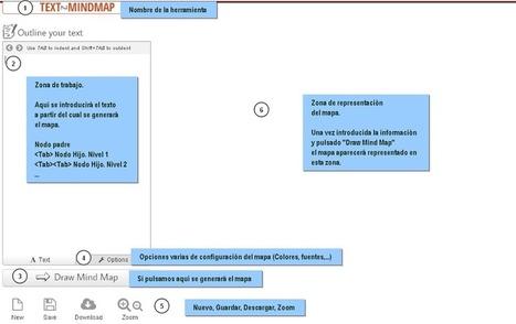 Construyendo mapas mentales a partir de texto plano   Educacion, ecologia y TIC   Scoop.it