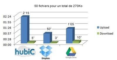 Comparatif : HubiC / DropBox / Google Drive | Prélude | Autour du nuage, sauvegarde mais pas que | Scoop.it