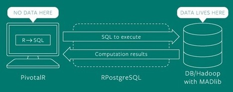 Introducing R for Big Data with PivotalR | Pivotal P.O.V. | Web Innovation development | Scoop.it