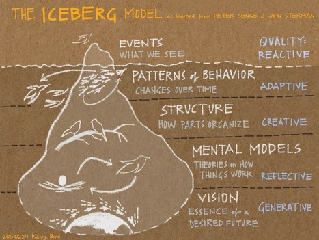 The Iceberg | Graphic facilitation | Scoop.it