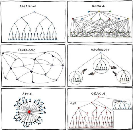 Organizational charts of tech giants [comic] | the interpreters | Scoop.it