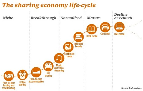 The sharing economy – sizing the revenue opportunity | Conetica | Scoop.it