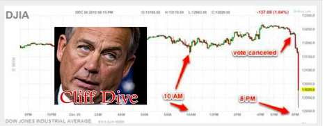 Boehner's 'Plan B' Collapses, Stock Futures Plunge   Coffee Party News   Scoop.it