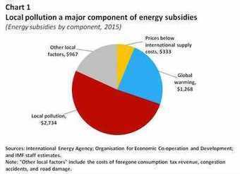 'IMF's aka [totalitarian global gov attemt] Intl Monetary Fund Disingenuous Attempt to Tax Energy Use [trying to tax fossil fuels while they invest in them]' | News You Can Use - NO PINKSLIME | Scoop.it