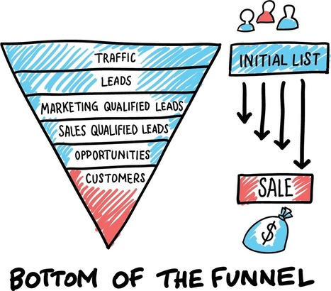3 Ways to Increase Bottom-of-Funnel Leads Using Data-Driven Marketing | Social Media & Digital Marketing | Scoop.it