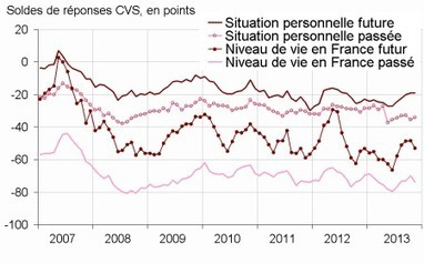 Insee - Indicateur - En novembre 2013, la confiance des ménages baisse légèrement | La confiance | Scoop.it