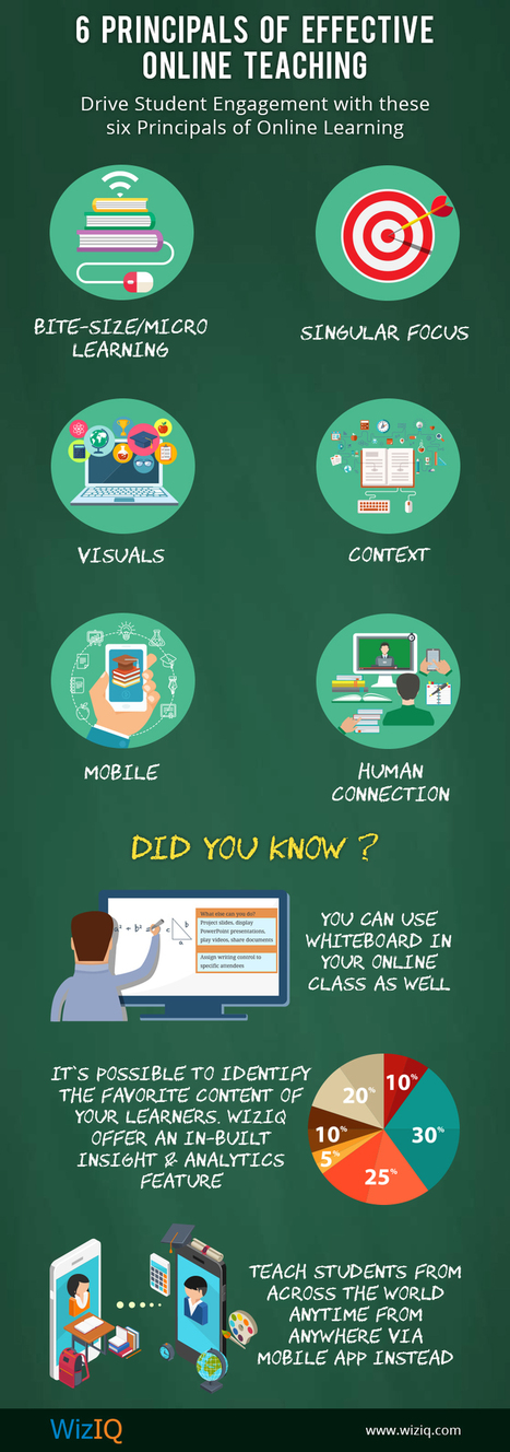 [Infographic] 6 steps you can instantly take to make online teaching more effective | EdumaTICa: TIC en Educación | Scoop.it
