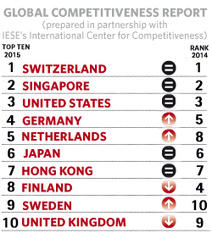 IESE Insight Ranking Global Competitiveness: Switzerland, Singapore and the United States Take Top Spots | Business, negocios, marketing, ecommerce, bigdata, economy | Scoop.it