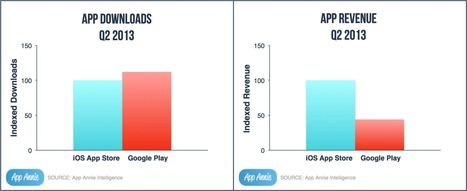 App Annie Index - Market Q2 2013: Google Play Exceeds iOS App Store in App Downloads by 10% in Q2 2013 - App Annie Blog | Mobile Advertising Insights | Scoop.it